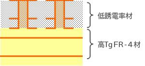 ハイブリット基板、ハイブリッドプリント基板、貼り合わせ基板